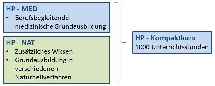 Heilpraktikerschule Schwerin - Aufbau der Ausbildung